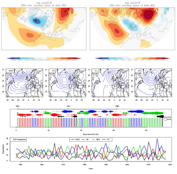 Images showing sea level pressure and anomalies, weather regime cluster centroids and weatheregime frequencies