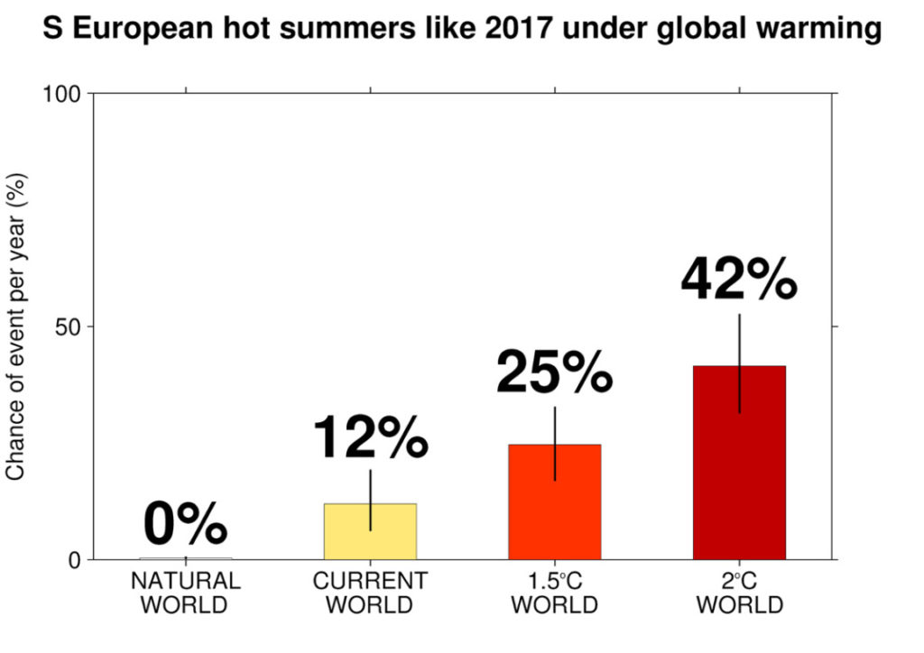 Graph showing likelihood of hot summers exceeding the 2017 threshold under Natural world, Current world, 1.5°C world, and 2°C world conditions.