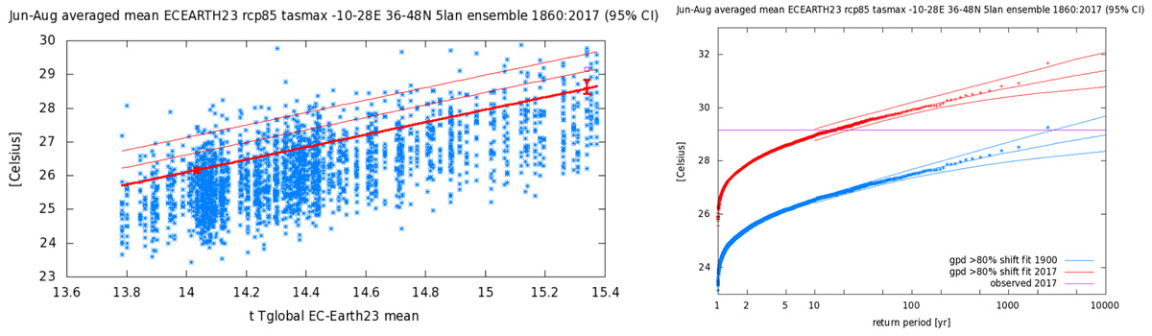 Graphs showing fit to the observed JJA area averaged Tmax time series as described in the text for the EC-Earth ensemble.