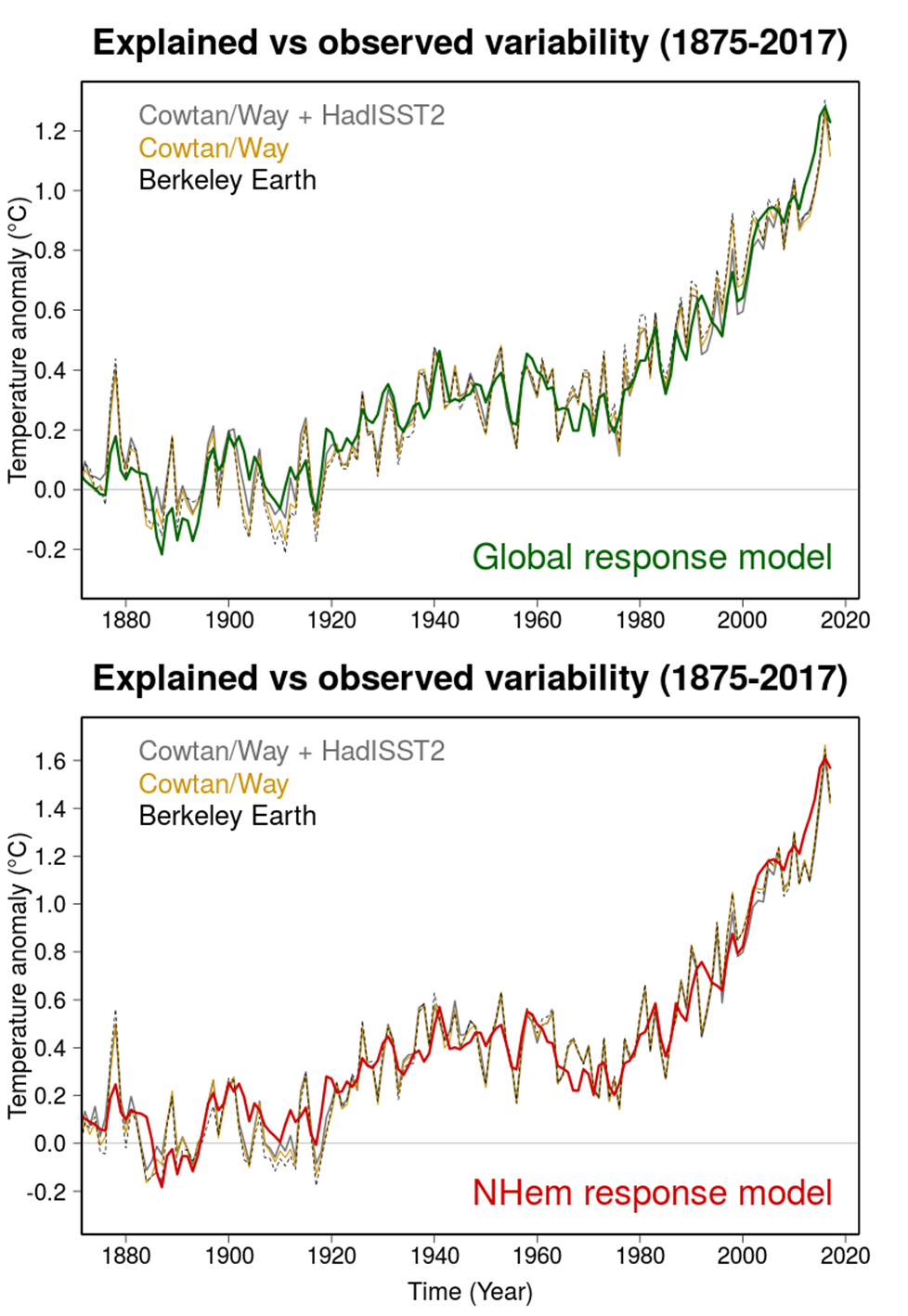 Figure caption: Global (upper panel) and Northern Hemisphere (lower panel) response model result (green bold line) plotted against three observational datasets for the 1875-2017 period: Cowtan/Way land temperature data combined with HadISST2 sea surface temperature data over ocean (grey), standard Cowtan/Way which uses HadSST3 sea surface temperature data over ocean (yellow) and Berkeley Earth global temperature data (black). The anomalies are expressed relative to 1850-1879. El Nino Southern Oscillation index variability is added onto the response model time series.
