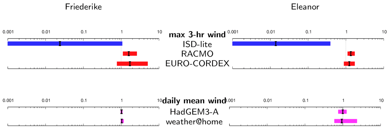 Figure 14: Synthesis of the risk ratios for storms Friederike and Eleanor.