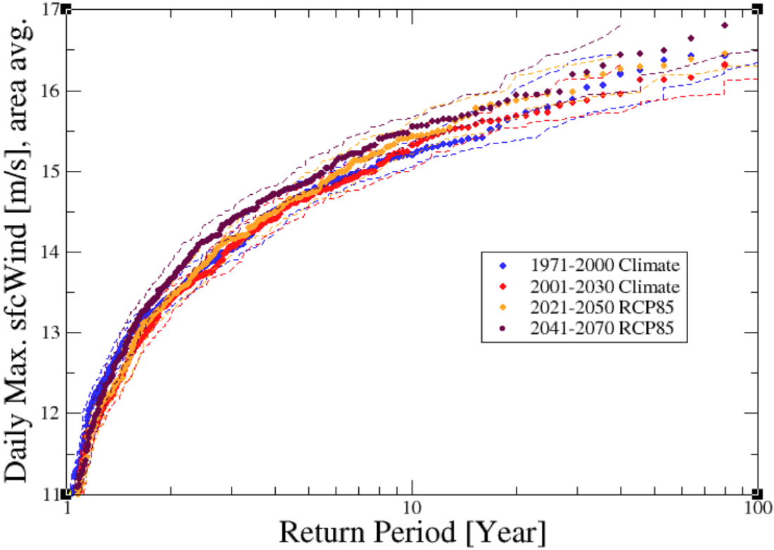 Figure 5. a) Return values as a function of return periods for the Storm Friederike indicator