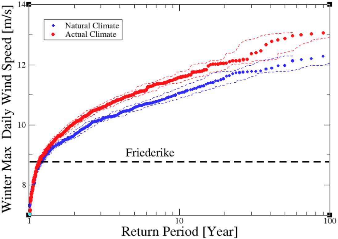 Figure 6: a) Return values as a function of return periods for the Storm Friederike indicator, for the HadGEM3-A ensemble.