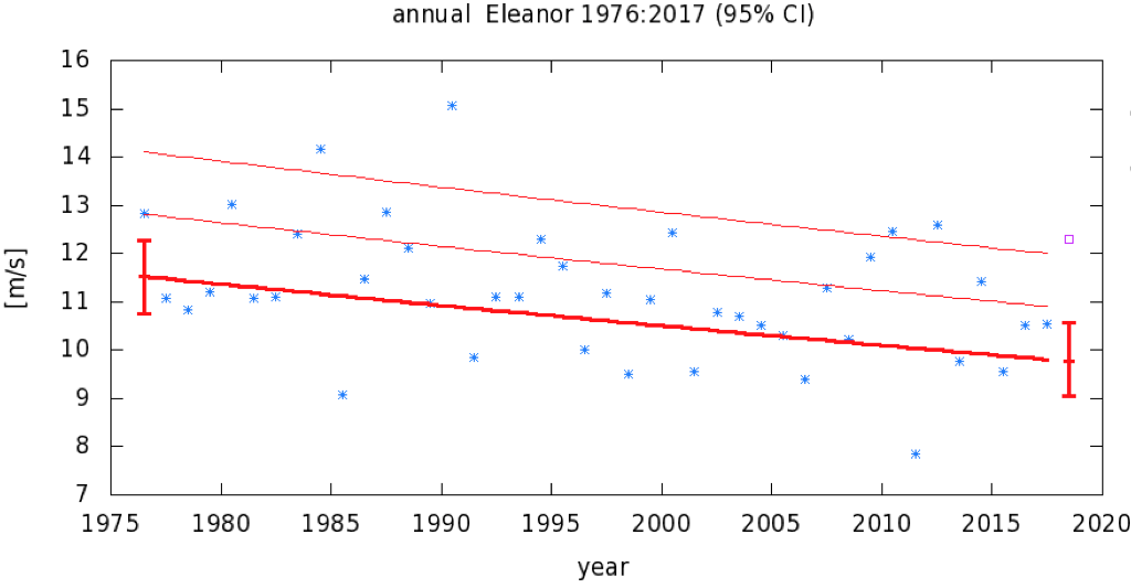 Figure 9: Same as Figure 4 but for the Eleanor index.